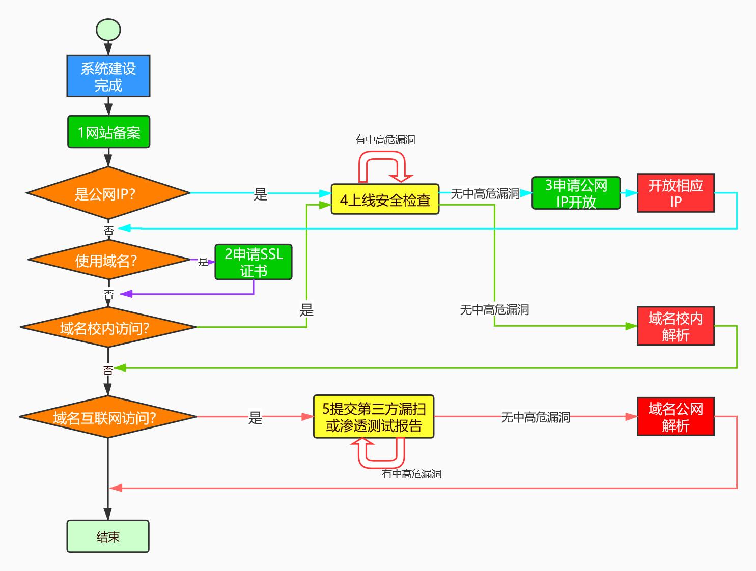 网站系统建设完成后,备案、公网ip、开放相应ip、域名解析、申请ssl证书、上线安全检查等步骤流程图